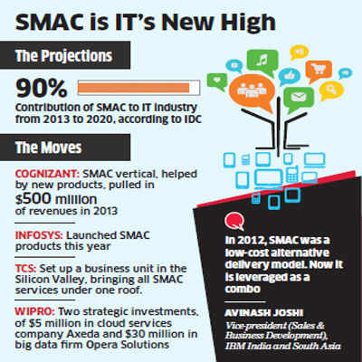 SMAC: Combining technologies is the next big infotech revolution