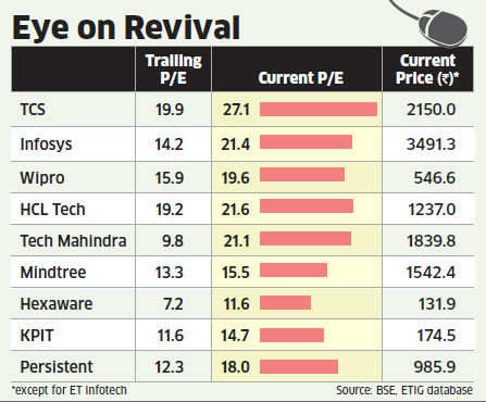 Weak demand may take a toll on IT stocks in near term