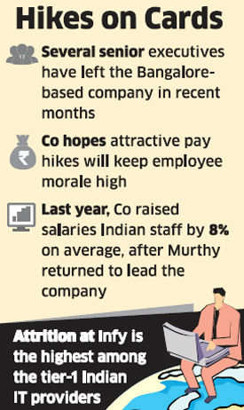 Infosys mulls double-digit pay hike to retain staff after many senior-level exits