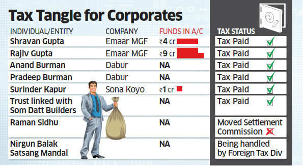 Emaar MGF's owners, Dabur promoters pay tax after names crop up in HSBC list