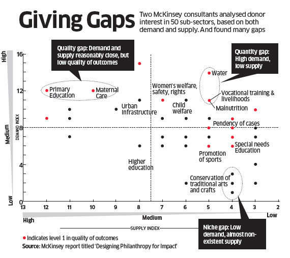 Why Indian Philanthropy continues to be dictated by conversations on 'how much to give'