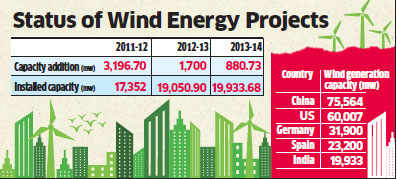 First National Wind Energy Mission to begin by mid-2014
