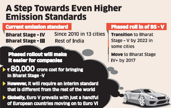 Government may introduce temporary emission norms before setting up Bharat-V