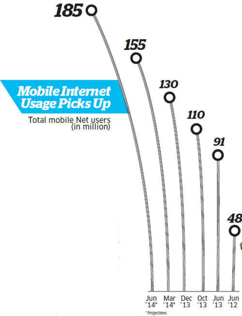 Mobile internet boom underway; but service challenges, lack of language content pose threat