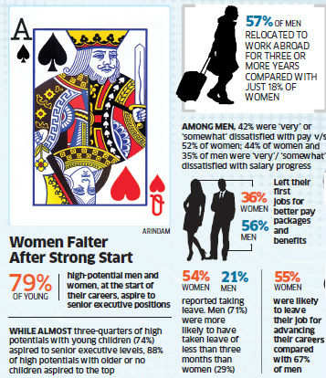Women lag behind men by Rs 3.8 lakh in terms of pay: Study