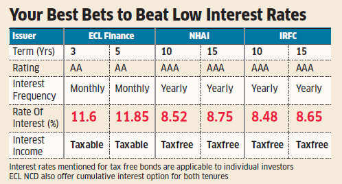 Tax-free bond issues of NHAI, IRFC may be your best bet for higher returns