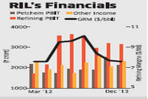 Reliance Industries surprises Street, but that may not fire up stock