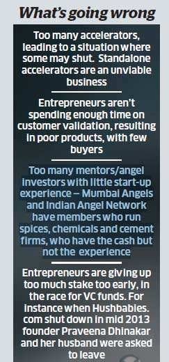 India's start-up bubble: Deluge of ideas won't guarantee success; funding remains constrained