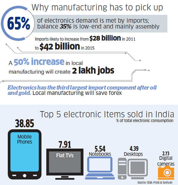 Fresh attempt to boost domestic manufacturing of electronics may not attract hi-tech factories
