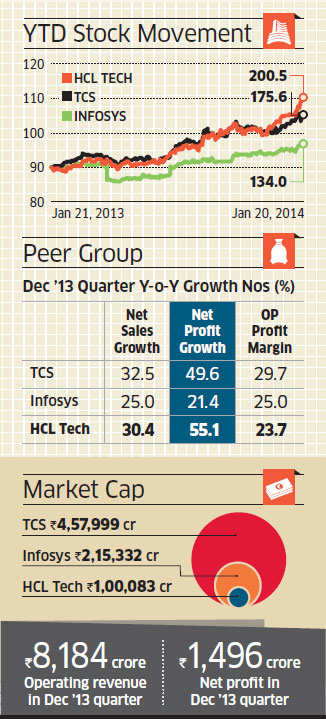 HCL Technologies, the nation's fourth largest IT exporter, has been hitting a new high on bourses over the past few weeks.
