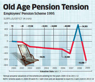 Hole in the employees' pension scheme rises to Rs 62,000 crore