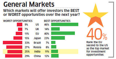 Survey of how global investors looks at 2014 ahead of World