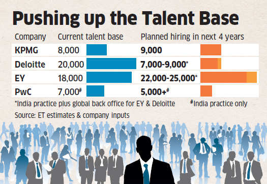 Ernst & Young, PwC, KPMG and Deloitte to hire 43,000 people in the