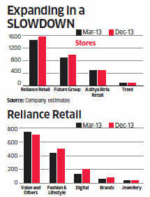 Why Reliance Retail is expanding in a slow market when others are hesitant