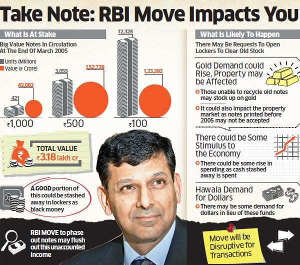 Withdrawing pre-2005 notes: RBI move impacts public, creates panic