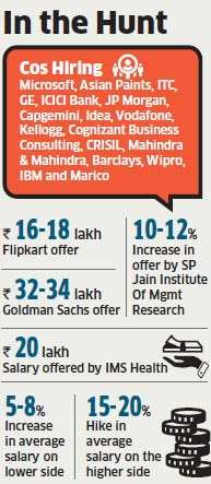Companies like Goldman Sachs, Flipkart, Microsoft and others hiring briskly at non-IIM B-schools
