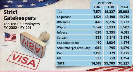 After H-1B, US to take closer look at L-1 visa applications