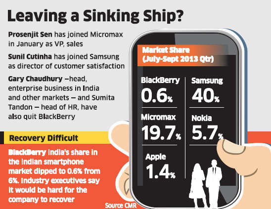 Top executives abandon troubled BlackBerry to join rivals like Apple, Samsung and Micromax
