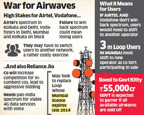 Spectrum auction Day 1: Government gets bids of Rs 39,300 crore