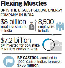 BP may pump up retail market with ATF foray; keen on alliance with IOC for selling jet fuel