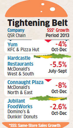 Indians go off burgers, fries & pizzas amid slowdown; same-store sales drop in December quarter