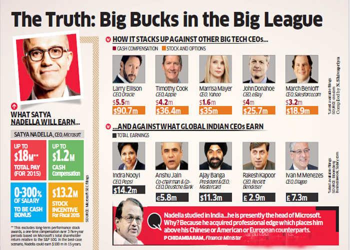P Chidambaram lauds rise of Satya Nadella to top of Microsoft