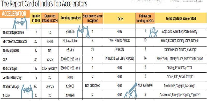 Accelerators taking the lead to incubate, mentor and invest in young companies