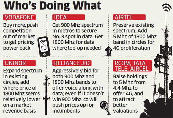 Spectrum auction: Telcos adopt strategy of switching bands to avoid aggressive bidding
