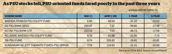 SIP in PSU-oriented fund can prove rewarding for patient investor
