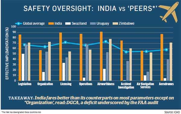 Why US' downgrade of India's safety rating threatens to send aviation sector into a tailspin