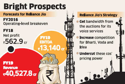 Reliance Jio's spectrum investments may pay off in 4-5 years: Experts