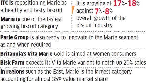 Marie back in reckoning; ITC, Parle, Britannia looking to revive the category
