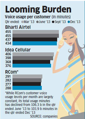 RelJio entry, falling minutes of usage making it hard for telcos to pass on spectrum cost to users