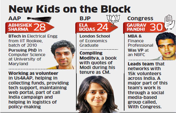 New kids on the block: 20-something grads from IIT, IIMs, LSE join poll campaigns