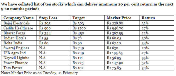 Top 10 midcap stocks which can return over 20% in 9-12 months