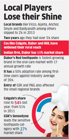 Dabur, HUL, Colgate brush away regional toothpaste firms like Anchor, Vicco