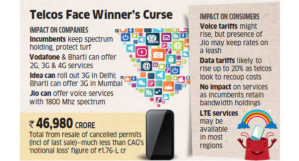 Spectrum sale makes government richer by Rs 61,000 cr