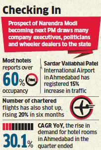 Gujarat hotels occupancy, tariffs touch all-time high on prospect of Narendra Modi becoming PM