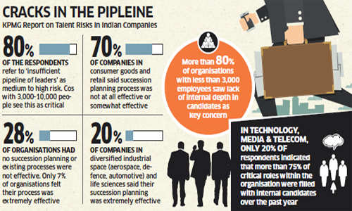 Leadership pipeline: HUL, Tata, Vodafone, HCL & others groom internal talent for critical roles