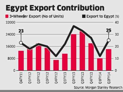 Egypt'has proposed to impose a 12-month ban on imports of two- and three-wheelers, a move that could spell a big setback forBajajAuto's exports