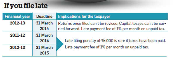 Haven't filed tax return? You can do so till 31 March