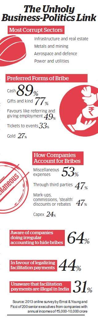 AAP, CAG, judiciary, environment ministry: Corporate India under fire from various quarters