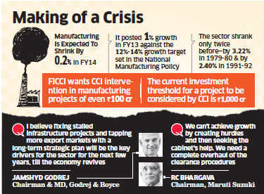 Ficci approaches PM to salvage manufacturing sector