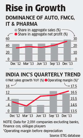 Auto, IT, pharma help paint rosy Q3 picture