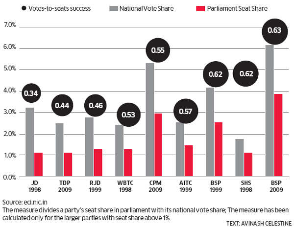In a first-past the post system such as India's, the holy grail for any party is not votes in themselves, but converting those votes into seats.