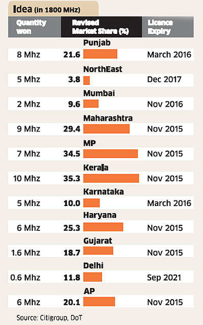 Spectrum Auction: Idea emerges as a surprise package with aggressive bidding