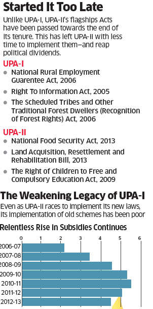In his speech today, FM P Chidambaram suggested UPA-II has done a good job on social welfare. As statements go, that assertion is not correct.