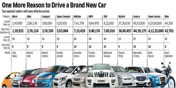 Some of the cars available in the market are offered at a discount and there is a possibility that the excise duty cuts will replace the discounts.