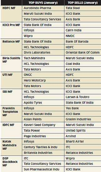 MF Tracker: Top fund houses buy on auto, tech and PSU banks on global revival