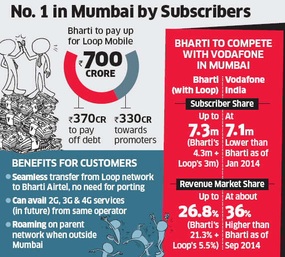Most of Loop Mobile's 750 employees fear they could be left without jobs as the Mumbai-based telco agreed to sell its customers.